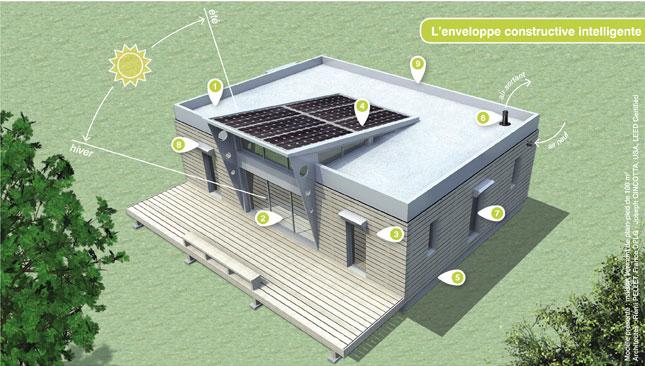 Enveloppe intelligente pour maison passive bas carbone