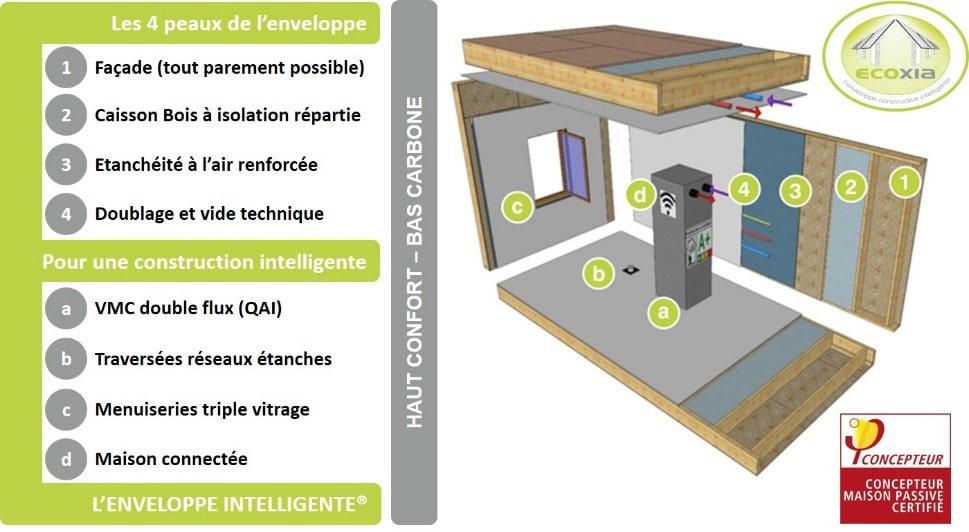 Enveloppe intelligente - construction maison passive ecoXia